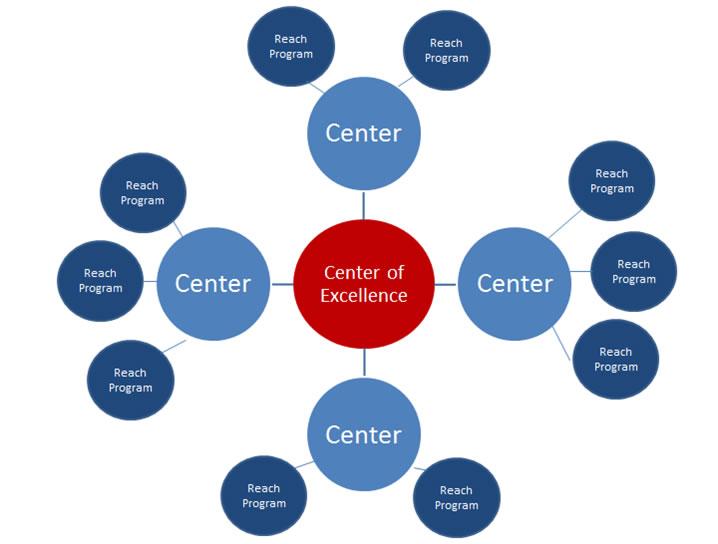 Reach Hub Diagram