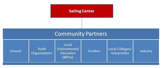 Reach Hub Parter Chart